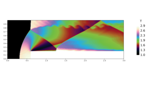 Velocity Correction - Compressible Forward Step Temperature Contours