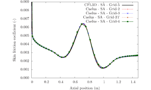 Validation Of Caelus For Incompressible Turbulent Flows