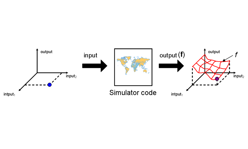 Surrogate modelling used with optimisation