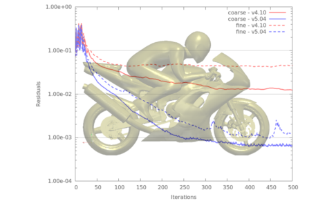 Caelus Pressure Residuals For Motorbike Tutorial Comparing LinearUpwind Scheme From V4.10 And LinearUpwindDL Scheme In V5.04