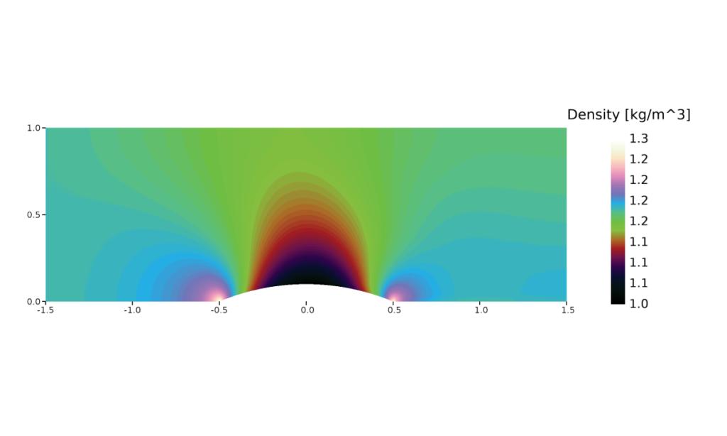 Velocity correction - compressible bump density Mach 0.5