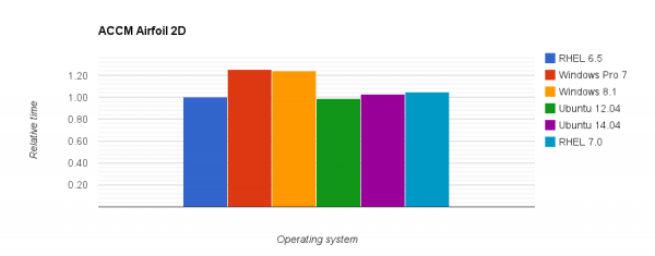 Comparison of relative execution time for the ACCM 2D Airfoil case on different operating systems.