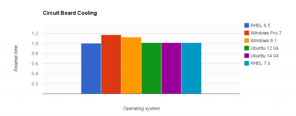 Comparison of relative execution time for the Circuit Board Cooling case on different operating systems.