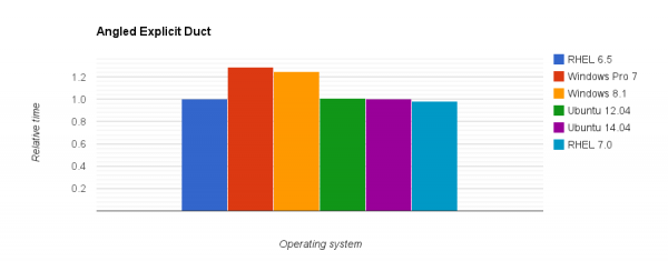 Comparison of relative execution time for the Angled Duct case on different operating systems.