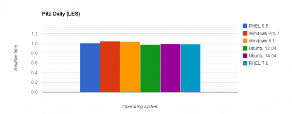 Comparison of relative execution time for the PitzDily LES case on different operating systems.