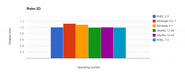 Comparison of relative execution time for the 2D Rotor case on different operating systems.