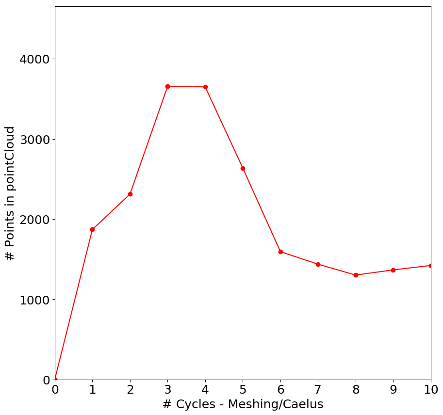Figure 3 - Plot of the number of points in pointcloud for 3 Spheres example