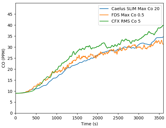Average Carbon dioxide in car park fior Caelus, FDS and CFX