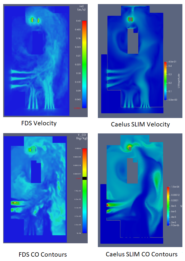 Figure 1 - Comparison of  FDS and Caelus SLIM Velocity  (top), and FDS and Caelus SLIM Carbon Monoxide (CO) mass fraction  (bottom) for the base mesh size of 0.25 m.