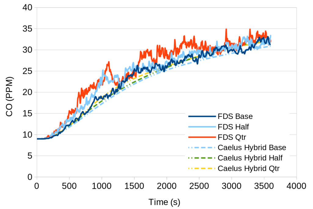 Figure 2 - Mesh sensitivity plot or CO for  FDS and Caelus SLIM for mesh sizes 0.25 m, 0.125 m and 0.0625 m.