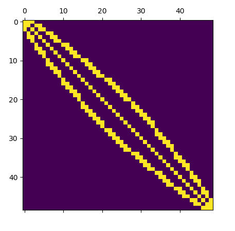 Simple structured mesh sparsity pattern after renumbering.
