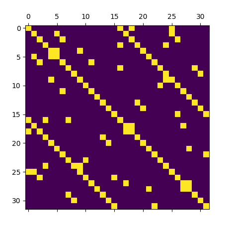 Simple Unstructured Mesh Sparsity Pattern Before Renumbering.